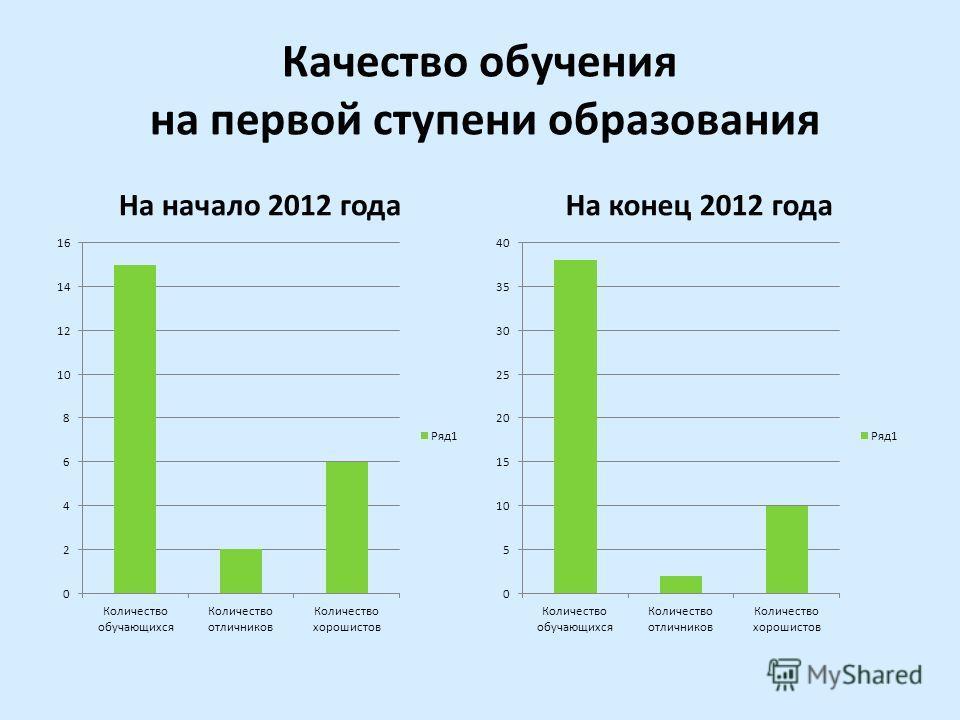 Качество обучения на первой ступени образования На начало 2012 годаНа конец 2012 года