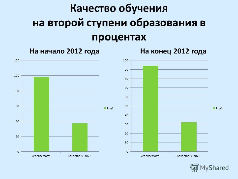 Качество обучения на второй ступени образования в процентах На начало 2012 годаНа конец 2012 года