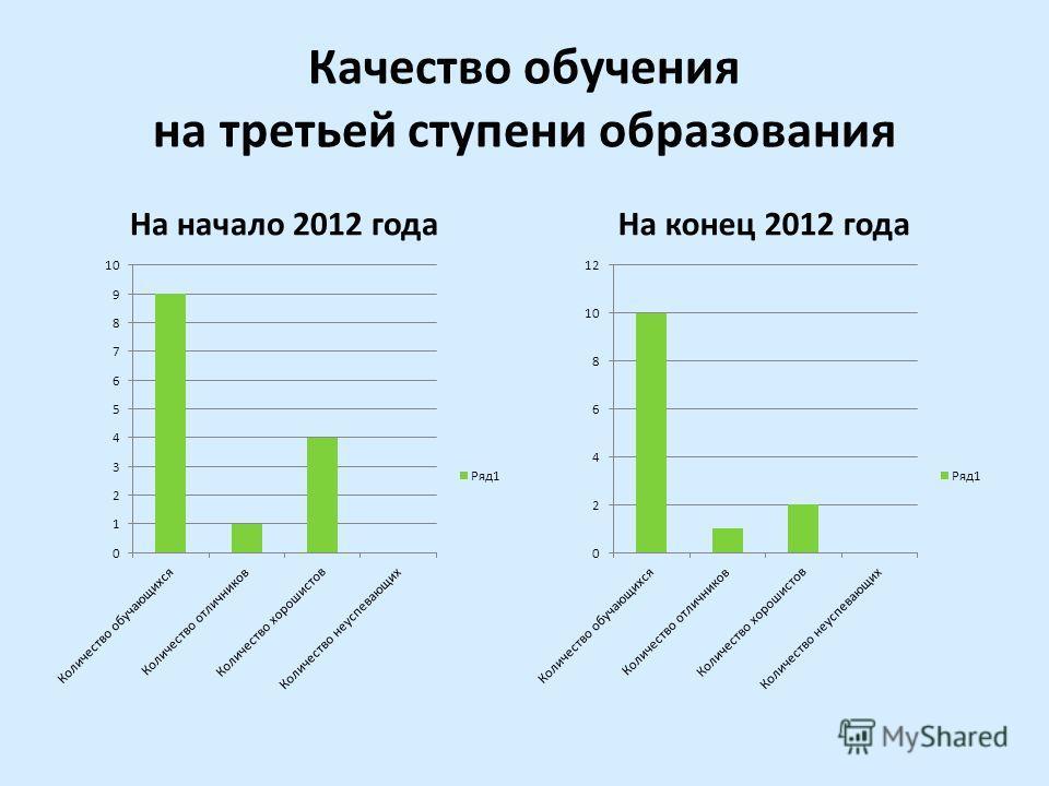 Качество обучения на третьей ступени образования На начало 2012 годаНа конец 2012 года