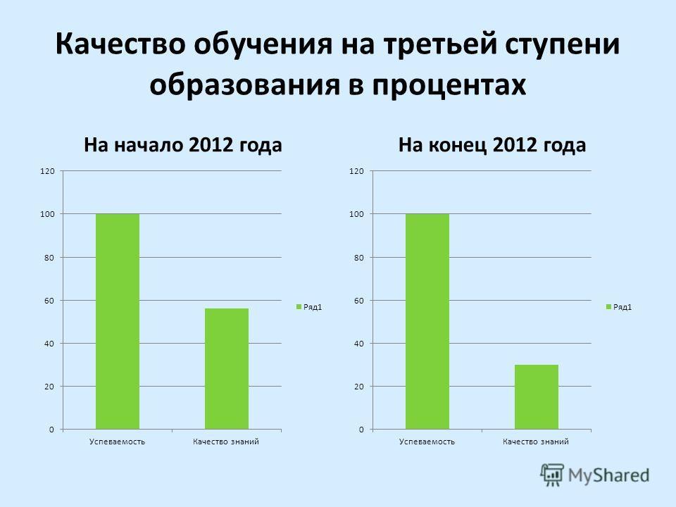 Качество обучения на третьей ступени образования в процентах На начало 2012 годаНа конец 2012 года