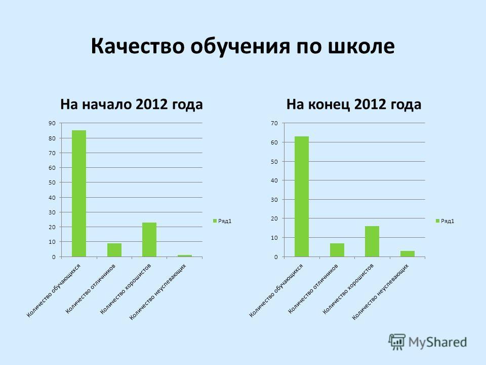 Качество обучения по школе На начало 2012 годаНа конец 2012 года