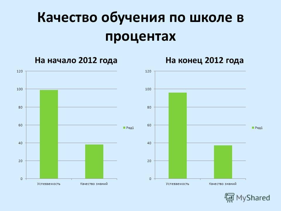 Качество обучения по школе в процентах На начало 2012 годаНа конец 2012 года