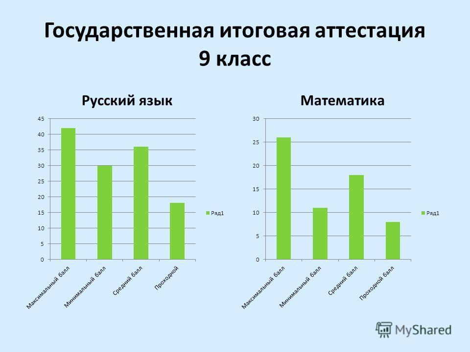 Государственная итоговая аттестация 9 класс Русский языкМатематика