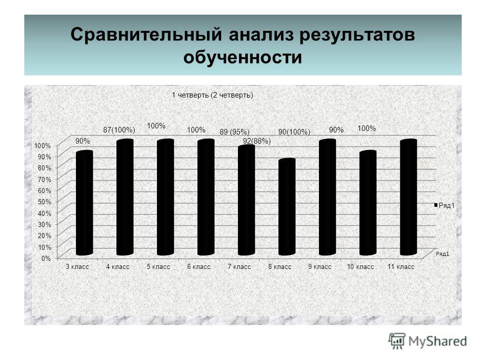 Сравнительный анализ результатов обученности