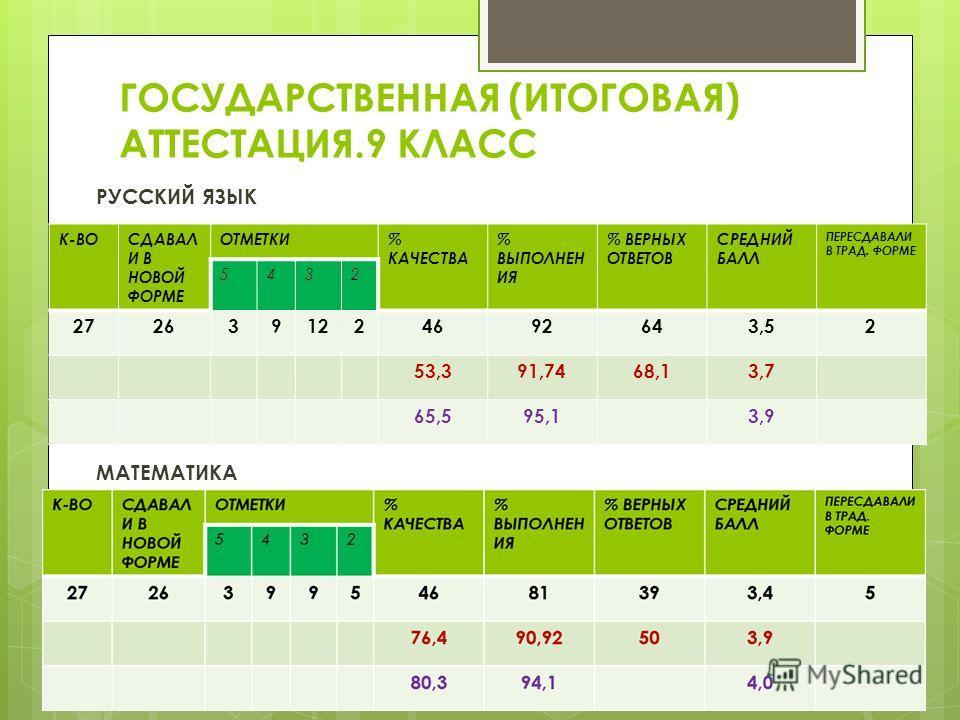 ГОСУДАРСТВЕННАЯ (ИТОГОВАЯ) АТТЕСТАЦИЯ.9 КЛАСС РУССКИЙ ЯЗЫК МАТЕМАТИКА К-ВОСДАВАЛ И В НОВОЙ ФОРМЕ ОТМЕТКИ% КАЧЕСТВА % ВЫПОЛНЕН ИЯ % ВЕРНЫХ ОТВЕТОВ СРЕДНИЙ БАЛЛ ПЕРЕСДАВАЛИ В ТРАД. ФОРМЕ 5432 2726391224692643,52 53,391,7468,13,7 65,595,13,9 К-ВОСДАВАЛ