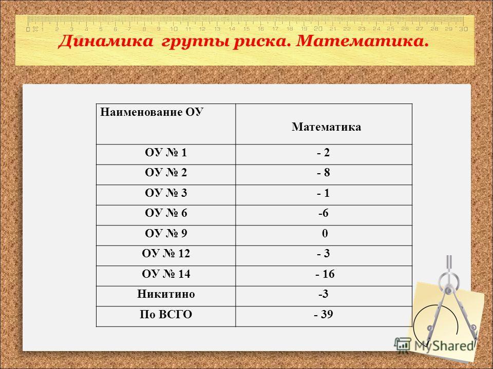 Динамика группы риска. Математика. Наименование ОУ Математика ОУ 1- 2 ОУ 2- 8 ОУ 3- 1 ОУ 6-6 ОУ 9 0 ОУ 12- 3 ОУ 14 - 16 Никитино-3 По ВСГО- 39