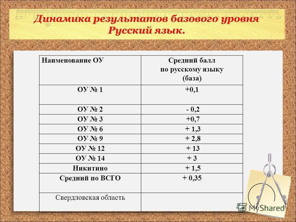 Динамика результатов базового уровня Русский язык. Наименование ОУСредний балл по русскому языку (база) ОУ 1+0,1 ОУ 2 - 0,2 ОУ 3 +0,7 ОУ 6 + 1,3 ОУ 9 + 2,8 ОУ 12 + 13 ОУ 14+ 3 Никитино + 1,5 Средний по ВСГО+ 0,35 Свердловская область