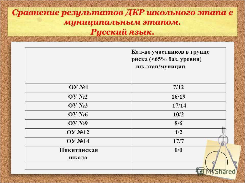 Сравнение результатов ДКР школьного этапа с муниципальным этапом. Русский язык. Кол-во участников в группе риска (
