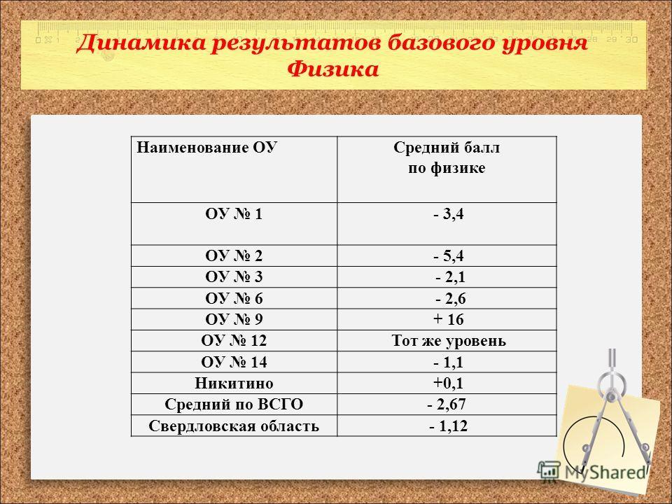 Динамика результатов базового уровня Физика Наименование ОУСредний балл по физике ОУ 1 - 3,4 ОУ 2 - 5,4 ОУ 3 - 2,1 ОУ 6 - 2,6 ОУ 9 + 16 ОУ 12 Тот же уровень ОУ 14 - 1,1 Никитино +0,1 Средний по ВСГО- 2,67 Свердловская область - 1,12