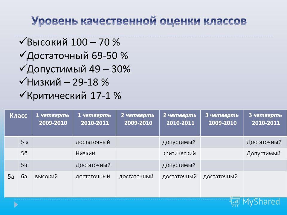 2009-2010 1 четверть 2010-2011 1 четверть 2009-2010 2 четверть 2010-2011 2 четверть 30,7%28,5%22,2%25,6%