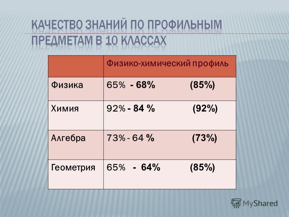 Физико-химический профиль Физика65% - 68% (85%) Химия92% - 84 % (92%) Алгебра73% - 64 % (73%) Геометрия65% - 64% (85%)
