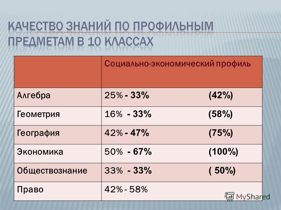 Социально-экономический профиль Алгебра25% - 33% (42%) Геометрия16% - 33% (58%) География42% - 47% (75%) Экономика50% - 67% (100%) Обществознание33% - 33% ( 50%) Право42% - 58%