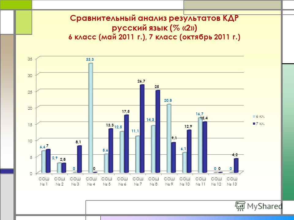Сравнительный анализ результатов КДР русский язык (% «2») 6 класс (май 2011 г.), 7 класс (октябрь 2011 г.)