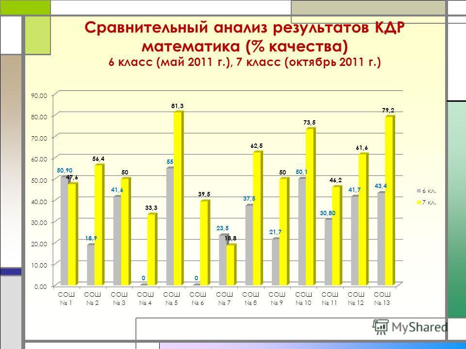 Сравнительный анализ результатов КДР математика (% качества) 6 класс (май 2011 г.), 7 класс (октябрь 2011 г.)