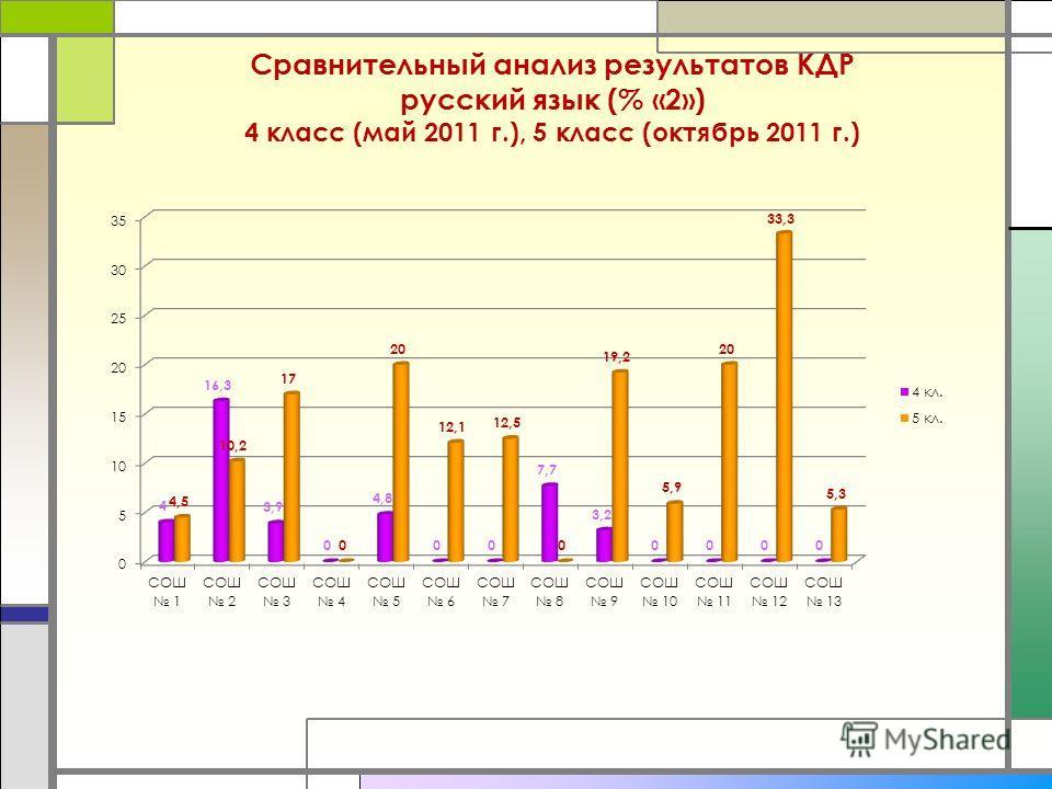 Сравнительный анализ результатов КДР русский язык (% «2») 4 класс (май 2011 г.), 5 класс (октябрь 2011 г.)
