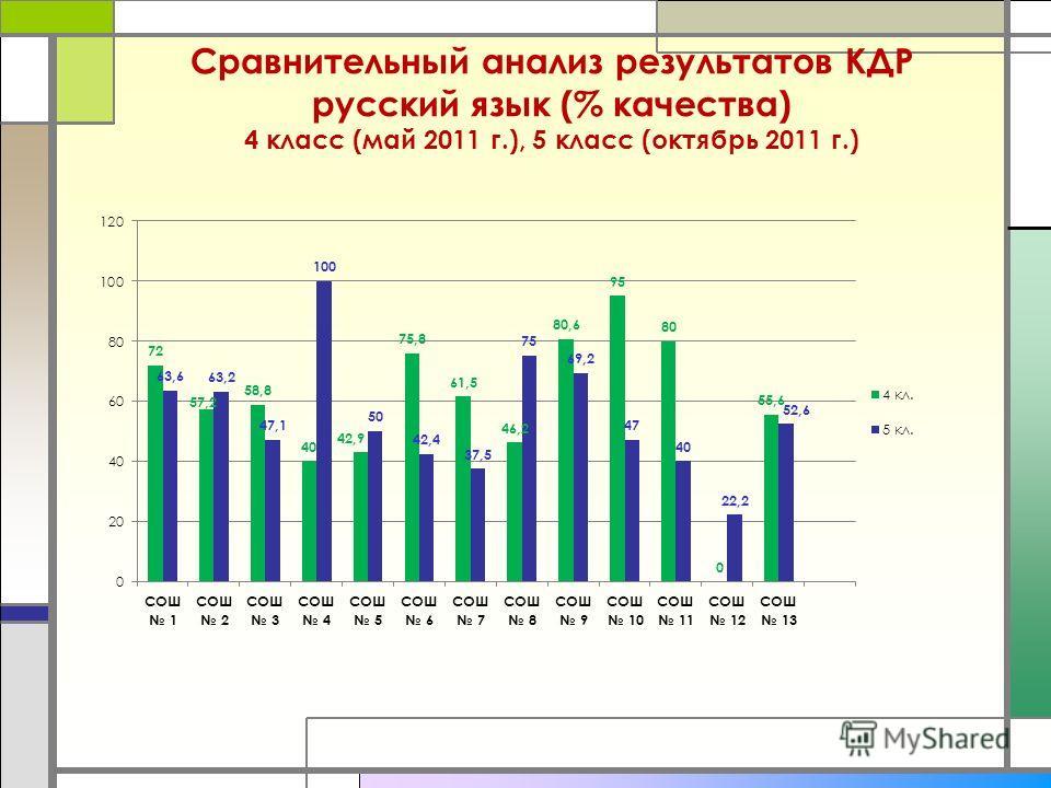 Сравнительный анализ результатов КДР русский язык (% качества) 4 класс (май 2011 г.), 5 класс (октябрь 2011 г.)