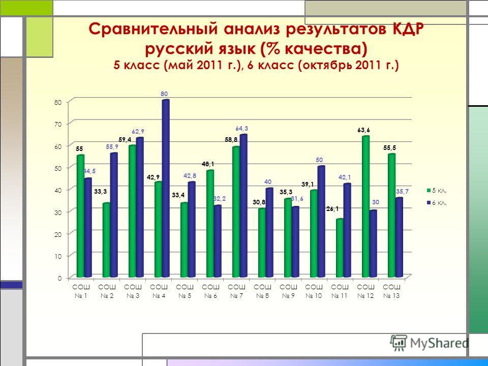 Сравнительный анализ результатов КДР русский язык (% качества) 5 класс (май 2011 г.), 6 класс (октябрь 2011 г.)