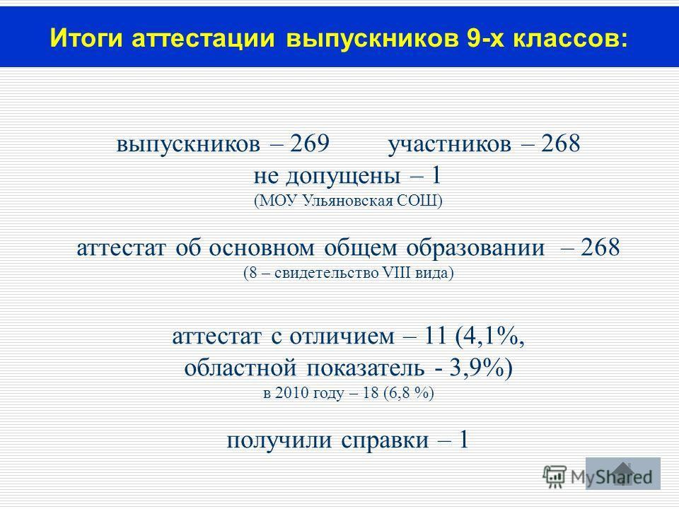 выпускников – 269участников – 268 не допущены – 1 (МОУ Ульяновская СОШ) аттестат об основном общем образовании – 268 (8 – свидетельство VIII вида) аттестат с отличием – 11 (4,1%, областной показатель - 3,9%) в 2010 году – 18 (6,8 %) получили справки