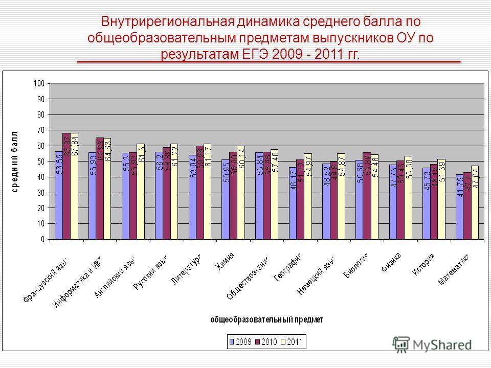 Внутрирегиональная динамика среднего балла по общеобразовательным предметам выпускников ОУ по результатам ЕГЭ 2009 - 2011 гг.