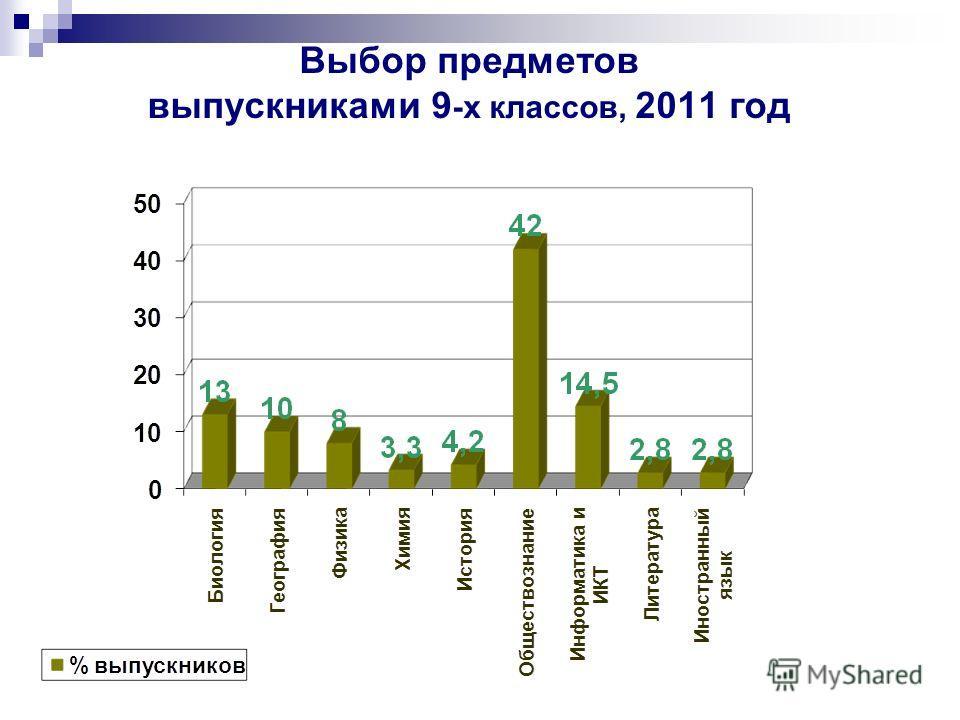 Выбор предметов выпускниками 9 -х классов, 2011 год