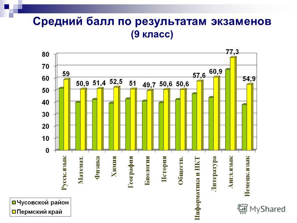 Средний балл по результатам экзаменов (9 класс)