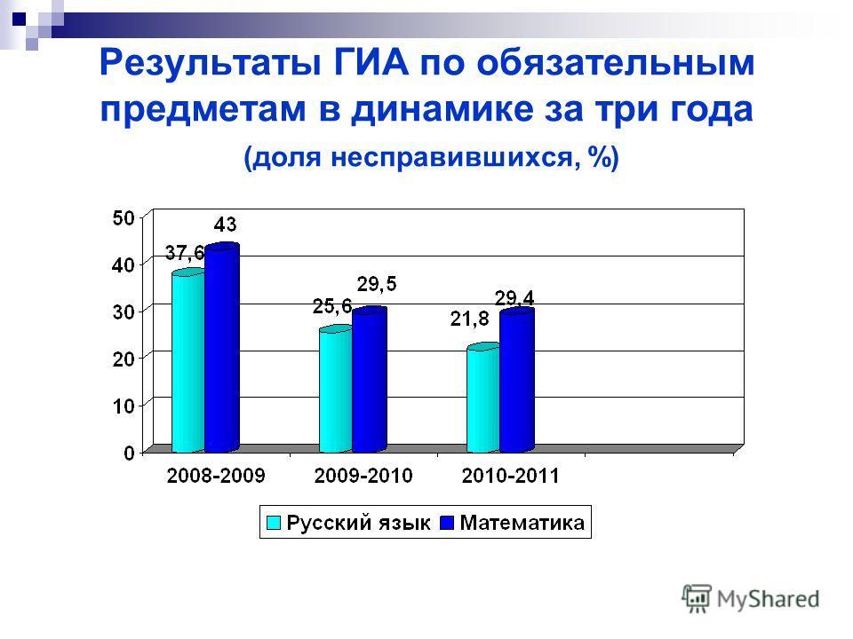 Результаты ГИА по обязательным предметам в динамике за три года (доля несправившихся, %)