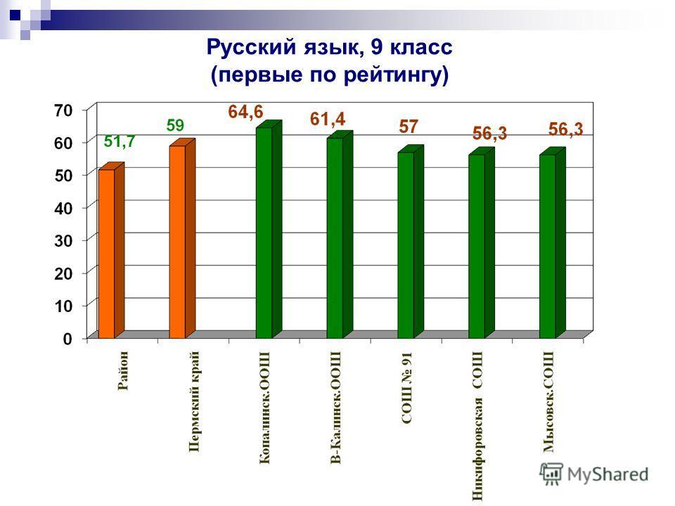 Русский язык, 9 класс (первые по рейтингу)