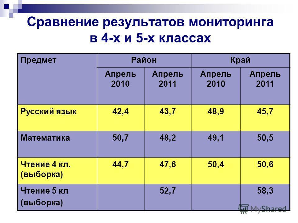 Сравнение результатов мониторинга в 4-х и 5-х классах ПредметРайонКрай Апрель 2010 Апрель 2011 Апрель 2010 Апрель 2011 Русский язык42,443,748,945,7 Математика50,748,249,150,5 Чтение 4 кл. (выборка) 44,747,650,450,6 Чтение 5 кл (выборка) 52,758,3