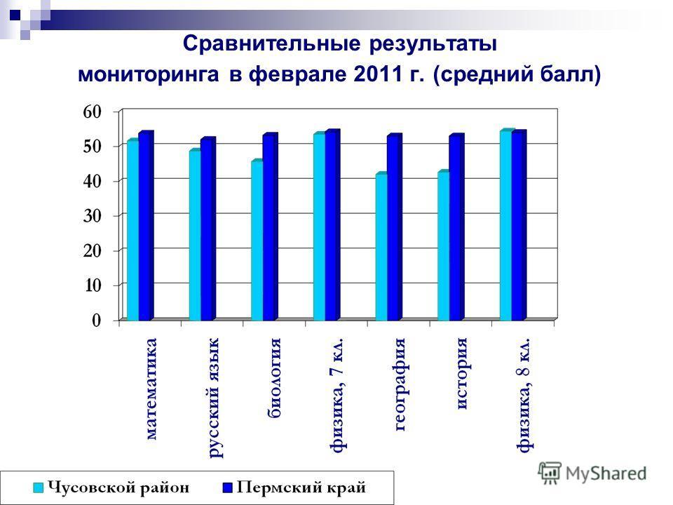 Сравнительные результаты мониторинга в феврале 2011 г. (средний балл)