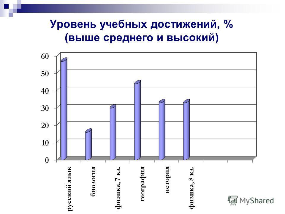Уровень учебных достижений, % (выше среднего и высокий)