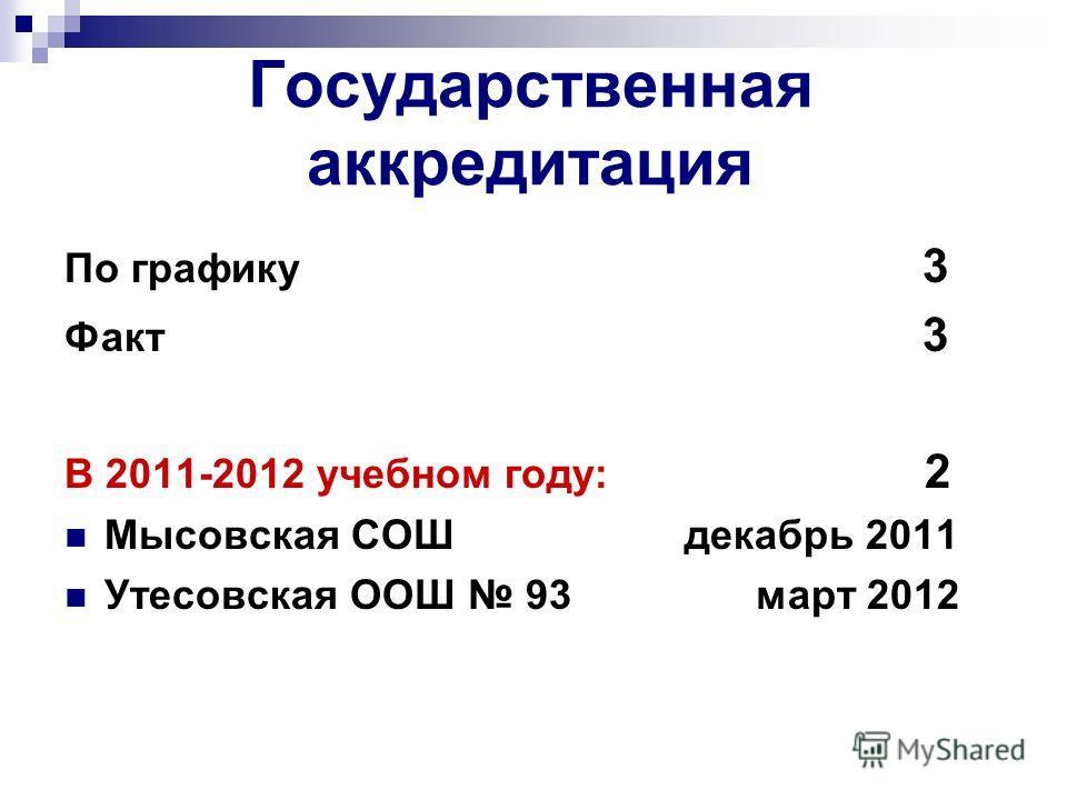 Государственная аккредитация По графику 3 Факт 3 В 2011-2012 учебном году: 2 Мысовская СОШ декабрь 2011 Утесовская ООШ 93 март 2012