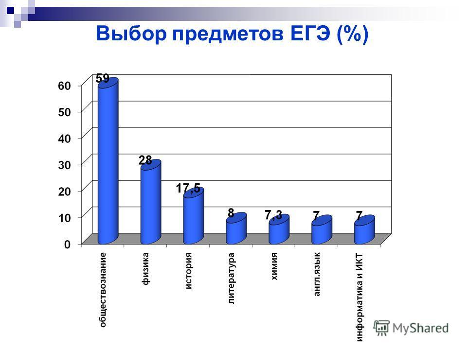 Выбор предметов ЕГЭ (%)