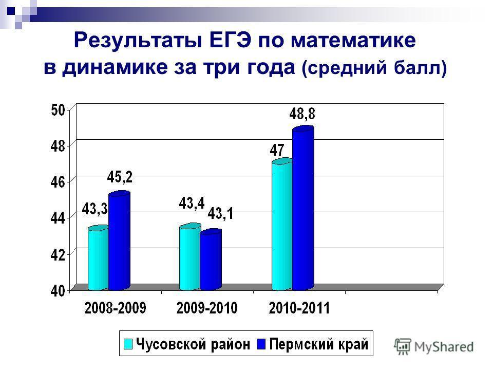 Результаты ЕГЭ по математике в динамике за три года (средний балл)