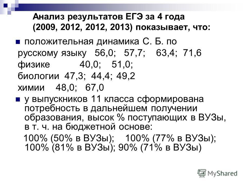 Анализ результатов ЕГЭ за 4 года (2009, 2012, 2012, 2013) показывает, что: положительная динамика С. Б. по русскому языку 56,0; 57,7; 63,4; 71,6 физике 40,0; 51,0; биологии 47,3; 44,4; 49,2 химии 48,0; 67,0 у выпускников 11 класса сформирована потреб
