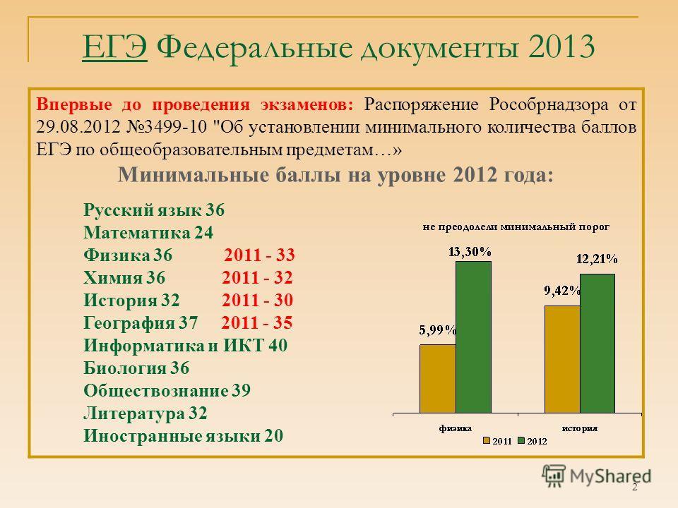 2 Впервые до проведения экзаменов: Распоряжение Рособрнадзора от 29.08.2012 3499-10