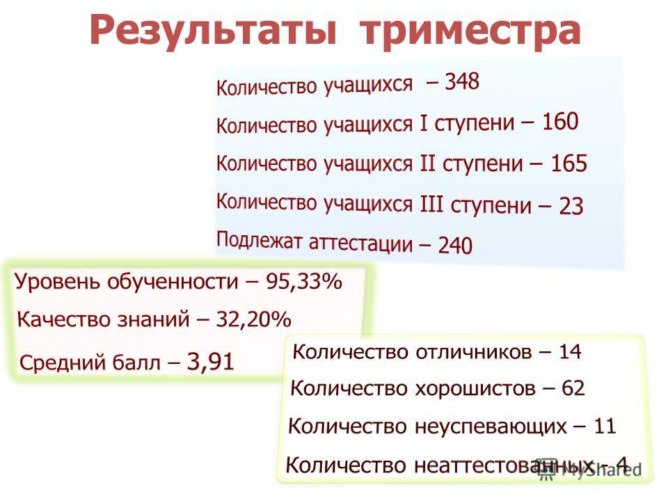Результаты триместра