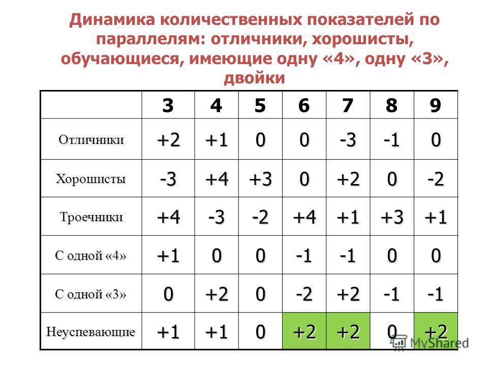 Динамика количественных показателей по параллелям: отличники, хорошисты, обучающиеся, имеющие одну «4», одну «3», двойки 3456789 Отличники+2+100-30 Хорошисты-3+4+30+20-2 Троечники+4-3-2+4+1+3+1 С одной «4» +10000 С одной «3» 0+20-2+2 Неуспевающие+1+1