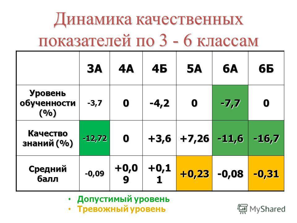 Динамика качественных показателей по 3 - 6 классам 3А4А4Б5А6А6Б Уровень обученности (%) -3,70-4,20-7,70 Качество знаний (%) -12,72 0+3,6+7,26-11,6-16,7 Средний балл -0,09 +0,0 9 +0,1 1 +0,23-0,08-0,31 Допустимый уровень Тревожный уровень