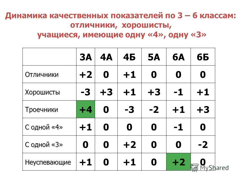 Динамика качественных показателей по 3 – 6 классам: отличники, хорошисты, учащиеся, имеющие одну «4», одну «3» 3А4А4Б5А6А6Б Отличники +20+1000 Хорошисты -3+3+1+3+1 Троечники +40-3-2+1+3 С одной «4» +10000 С одной «3» 00+200-2 Неуспевающие +10 0+20