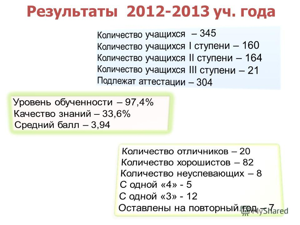 Результаты 2012-2013 уч. года