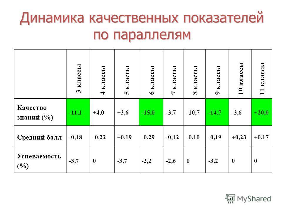 Динамика качественных показателей по параллелям 3 классы 4 классы5 классы6 классы7 классы8 классы9 классы 10 классы 11 классы Качество знаний (%) -11,1+4,0+3,6-15,0-3,7-10,7-14,7-3,6+20,0 Средний балл -0,18-0,22+0,19-0,29-0,12-0,10-0,19+0,23+0,17 Усп