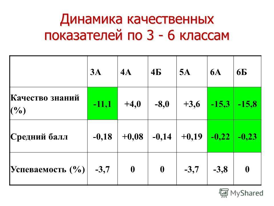 Динамика качественных показателей по 3 - 6 классам 3А4А4Б5А6А6Б Качество знаний (%) -11,1+4,0-8,0+3,6-15,3-15,8 Средний балл-0,18+0,08-0,14+0,19-0,22-0,23 Успеваемость (%)-3,700 -3,80