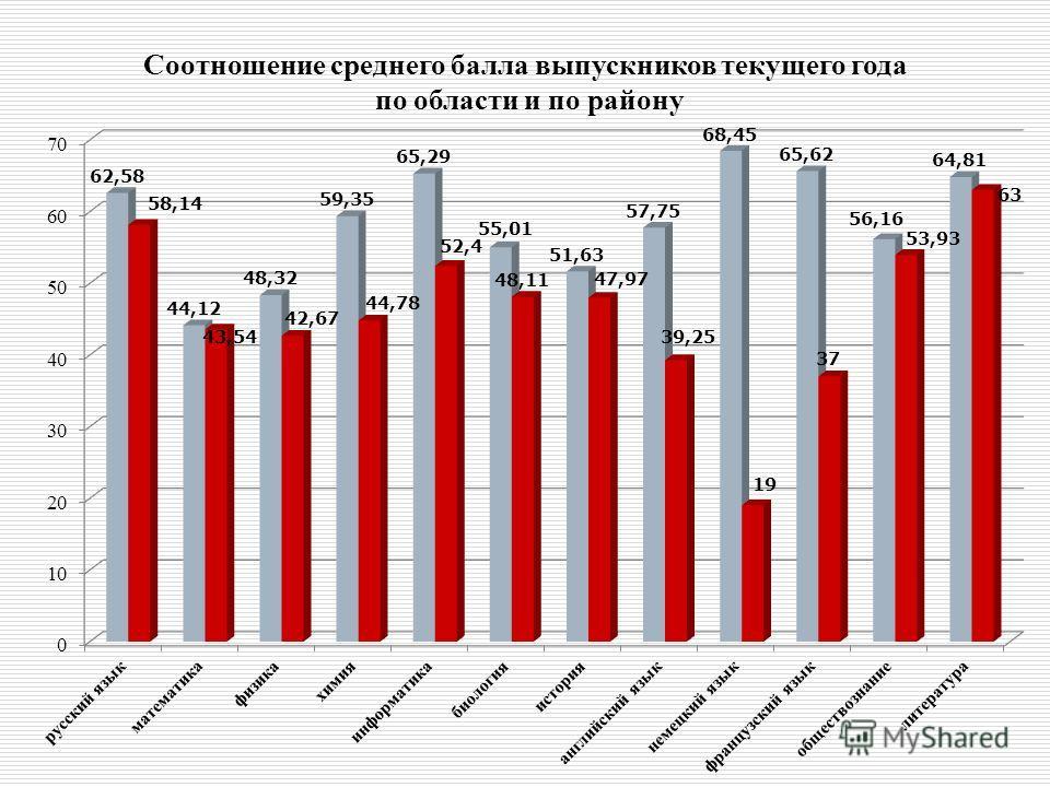 Соотношение среднего балла выпускников текущего года по области и по району