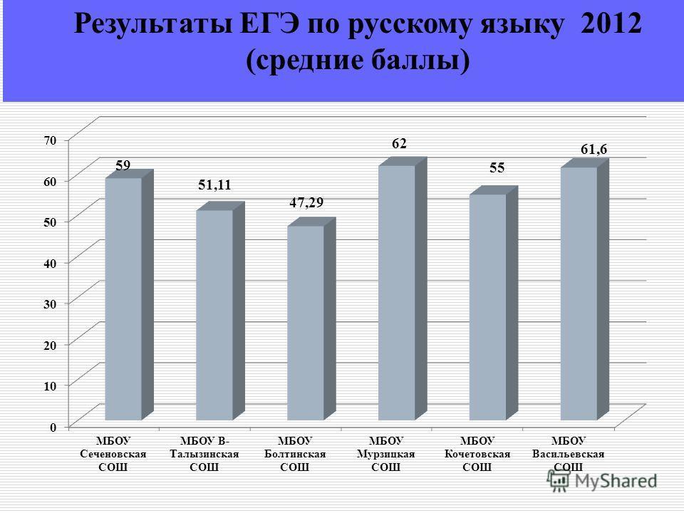 Результаты ЕГЭ по русскому языку 2012 (средние баллы)