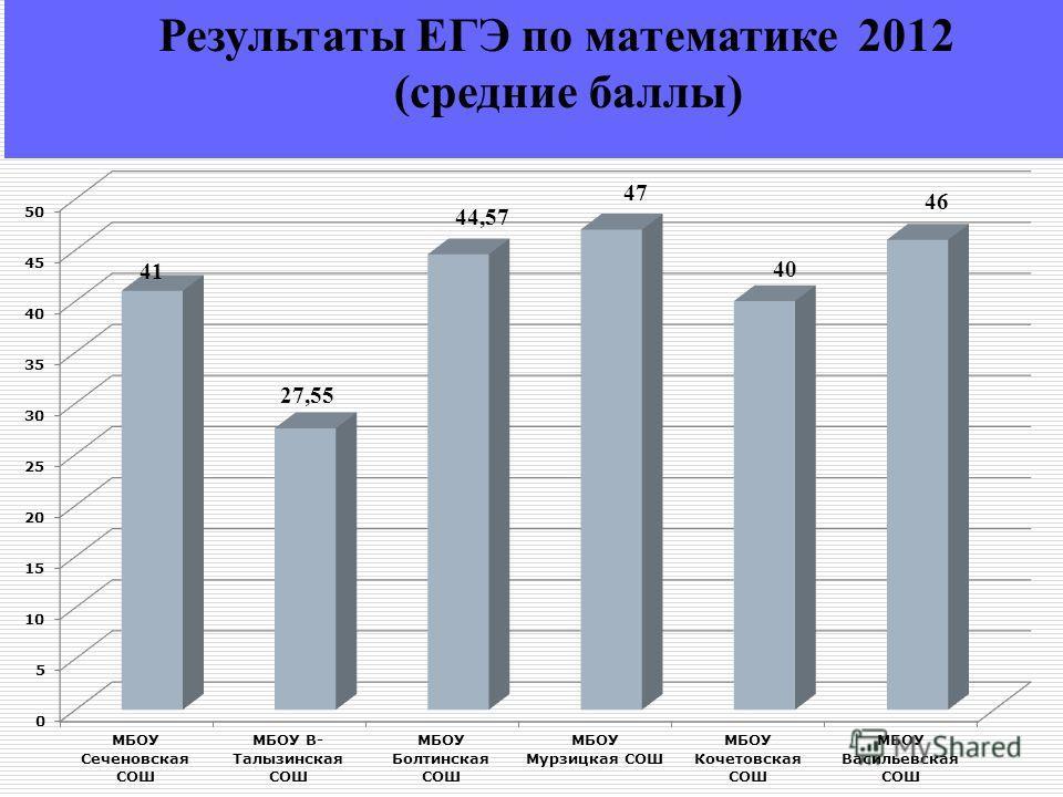 Результаты ЕГЭ по математике 2012 (средние баллы)