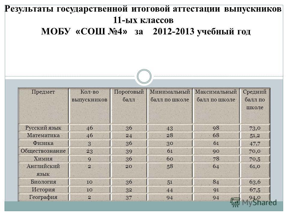Результаты государственной итоговой аттестации выпускников 11-ых классов МОБУ « СОШ 4 » за 2012-2013 учебный год