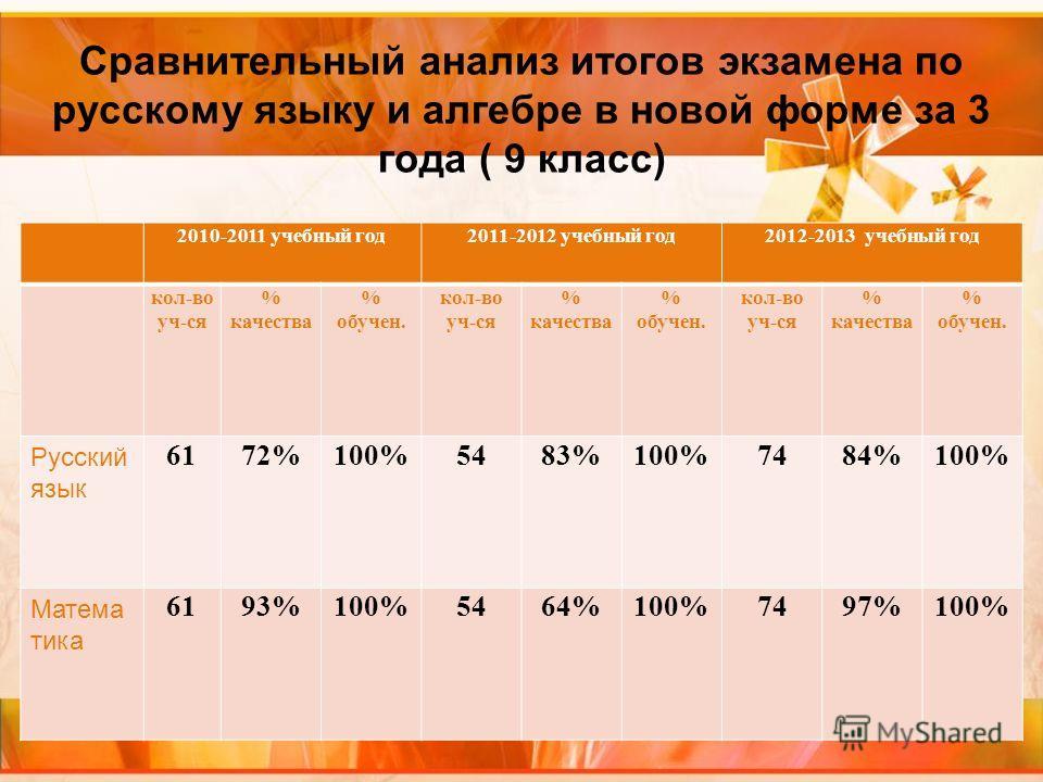Сравнительный анализ итогов экзамена по русскому языку и алгебре в новой форме за 3 года ( 9 класс) 2010-2011 учебный год2011-2012 учебный год2012-2013 учебный год кол-во уч-ся % качества % обучен. кол-во уч-ся % качества % обучен. кол-во уч-ся % кач