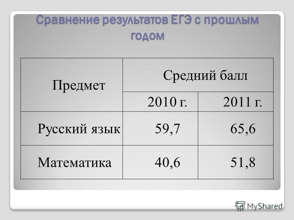 Сравнение результатов ЕГЭ с прошлым годом Сравнение результатов ЕГЭ с прошлым годом Предмет Средний балл 2010 г.2011 г. Русский язык59,765,6 Математика40,651,8