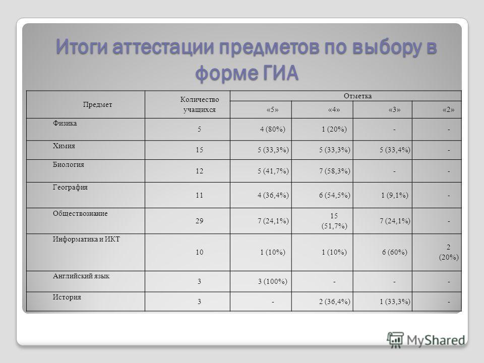 Итоги аттестации предметов по выбору в форме ГИА Предмет Количество учащихся Отметка «5»«4»«3»«2» Физика 54 (80%)1 (20%)-- Химия 155 (33,3%) 5 (33,4%)- Биология 125 (41,7%)7 (58,3%)-- География 114 (36,4%)6 (54,5%)1 (9,1%)- Обществознание 297 (24,1%)