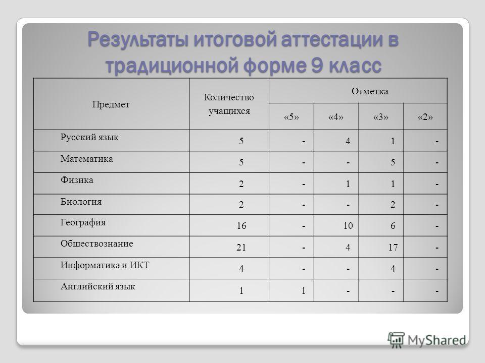 Результаты итоговой аттестации в традиционной форме 9 класс Предмет Количество учащихся Отметка «5»«4»«3»«2» Русский язык 5-41- Математика 5--5- Физика 2-11- Биология 2--2- География 16-106- Обществознание 21-417- Информатика и ИКТ 4--4- Английский я